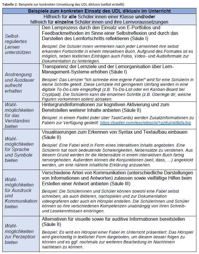 Die Tabelle beschreibt Beispiele zum konkreten Einsatz des UDL diklusiv im Unterricht für folgende Bereiche: selbstreguliertes Lernen, Anstrengung und Ausdauer aufrecht erhalten, Verständnis, Sprache und Symbole, Ausdruck und Kommunikation sowie Perzeption. Es werden jeweils konkrete Möglichkeiten für den Unterricht beschrieben.
