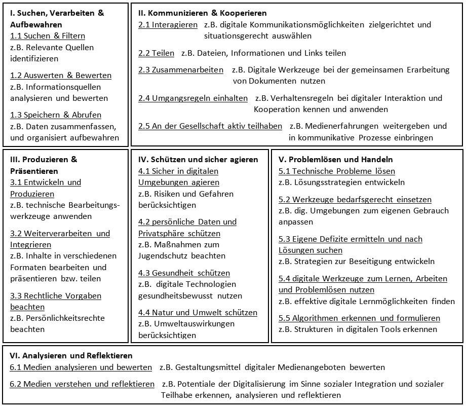 Die Grafik listet die einzelnen Kompetenzbereiche der KMK-Strategie auf und gibt pro Kategorie ein Beispiel. Folgende Bereiche unterscheidet die KMK: 1. Suchen, Verarbeiten & Aufbewahren unterteilt in 1.1 Suchen & Filtern, 1.2 Auswerten & Bewerten, 1.3 Speichern & Abrufen  2. Kommunizieren & Kooperieren unterteilt in 2.1 Interagieren, 2.2 Teilen, 2.3 Zusammenarbeiten, 2.4 Umgangsregeln einhalten, 2.5 An der Gesellschaft aktiv teilhaben   3. Produzieren & Präsentieren, unterteilt in 3.1 Entwickeln und Produzieren, 3.2 Weiterverarbeiten und Integrieren, 3.3 Rechtliche Vorgaben beachten   4. Schützen und sicher agieren, unterteilt in 4.1 Sicher in digitalen Umgebungen agieren, 4.2 persönliche Daten und Privatsphäre schützen, 4.3 Gesundheit schützen, 4.4 Natur und Umwelt schützen   5. Problemlösen und Handeln, unterteilt in 5.1 Technische Probleme lösen, 5.2 Werkzeuge bedarfsgerecht einsetzen, 5.3 Eigene Defizite ermitteln und nach Lösungen suchen, 5.4 digitale Werkzeuge zum Lernen, Arbeiten und Problemlösen nutzen, 5.5 Algorithmen erkennen und formuileren   6. Analysieren und Reflektieren, unterteilt in 6.1 Medien analysieren und bewerten, 6.2 Medien verstehen und reflektieren