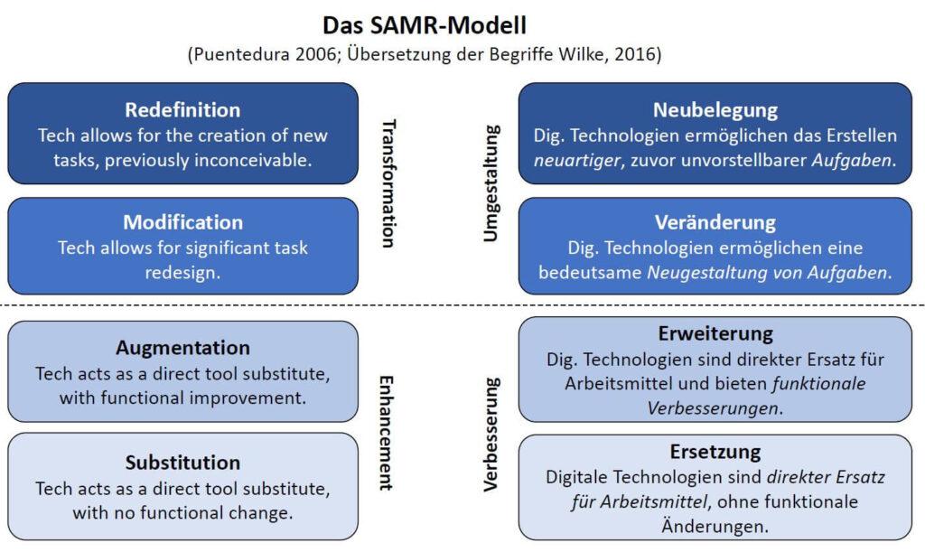 Die Grafik zeigt die vier Ebenen des SAMR-Modells. Auf der linken Seite sind die englischen Originalbezeichnungen abgedruckt, auf der rechten Seite finden sich die deutschen Übersetzungen. Die Ebenen Neubelegung und Veränderung dienen der Umgestaltung digitaler Medien, die Ebenen Erweiterung und Ersetzung dienen deren Verbesserung. Die Beschreibungen der Ebenen lauten: 1. Neubelegung: Digitale Technologien ermöglichen das Erstellen neuartiger, zuvor unvorstellbarer Aufgaben. 2. Veränderung: Digitale Technologien ermöglichen eine bedeutsame Neugestaltung von Aufgaben.  3. Erweiterung: Digitale Technologien sind direkter Ersatz für Arbeitsmittel und bieten funktionale Verbesserungen.  4. Ersetzung: Digitale Technologien sind direkter Ersatz für Arbeitsmittel, ohne funktionale Änderungen.
