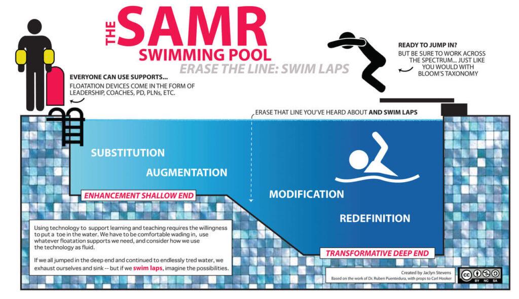 Die Grafik zeigt den SAMR swimming pool. Der linke Teil ist der Nichtschwimmerbereich, in Bezug auf die Ebenen des SAMR-Modells Substitution und Augmentation. Im Schwimmerbereich finden sich Modification und Redefinition. Lehrkräfte sind aufgerufen, die Trennung zwischen den Bereichen durch das Schwimmen von Runden aufzuheben und dabei verschiedene Hilfestellungen zu nutzen.